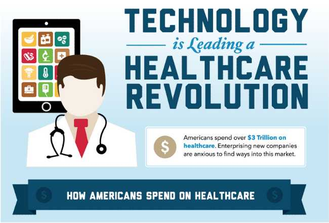 New Technology For Health Care System